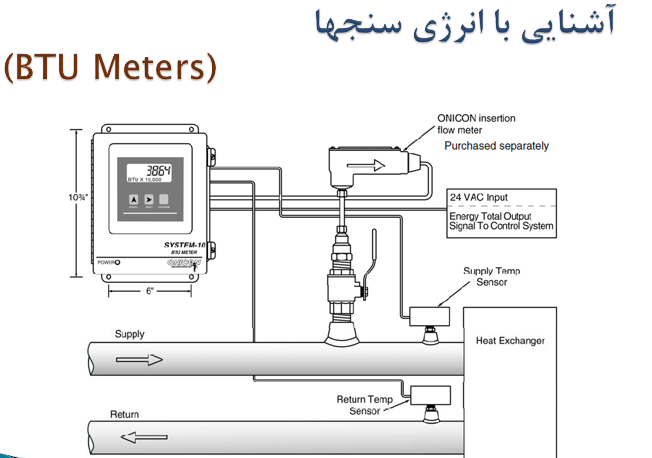 پاورپوینت آشنایی با روشهای کاهش مصرف انرژی در موتورخانه ها و هواسازها