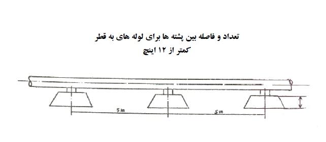 دستورالعمل اجرای پروژه های خطوط انتقال گاز